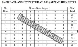 Data Skor Hasil Partisipasi dalam Pemilihan Ketua pada Anggota IPM