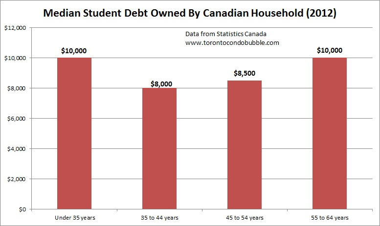 median student debt across demographics canada