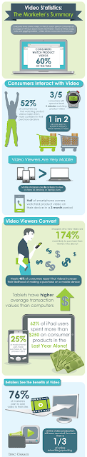 Video Statistics: The Marketer's Summary