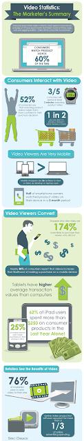Video Statistics: The Marketer's Summary