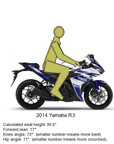 Yamaha YZF R3 Ergo