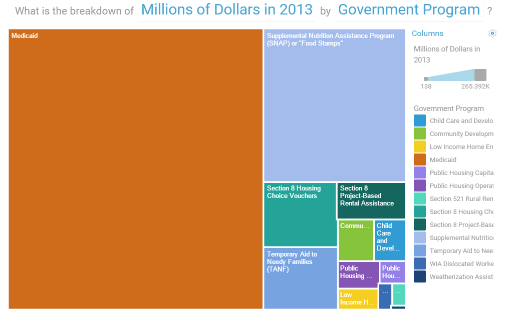 U.S. Welfare Spending by Program Treemap, FY 2013