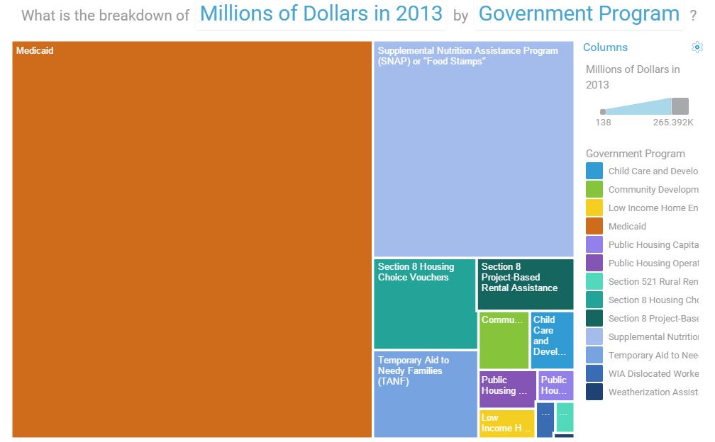 U.S. Welfare Spending by Program Treemap, FY 2013