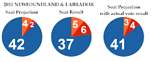 2011 Newfoundland Election - Projection vs. Results