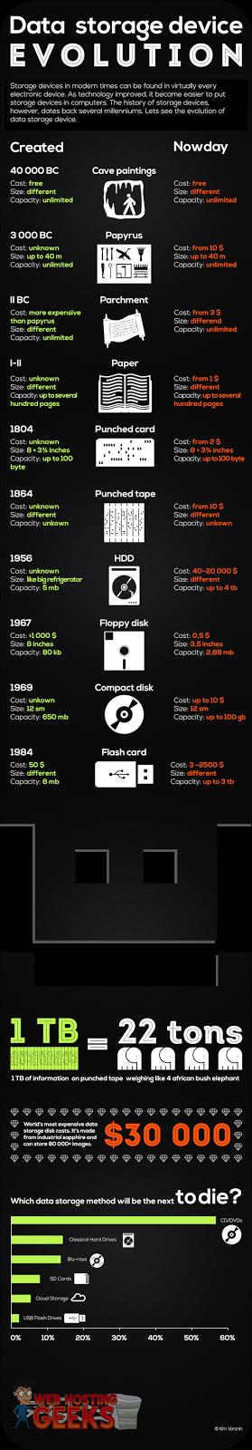 Data Storage Device Evolution