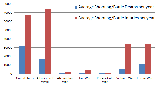 crime rates united states during world war ii Conflict war world war ii civilian deaths due to war related famine and on iran crime stats: nationmastercom united states & russian militaries compared.