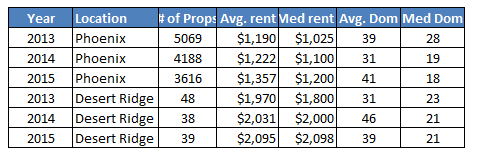 phoenix-az-and-desert-ridge-rental-property-market-comparison-1st-and-2nd-quarter-2013-to-2015