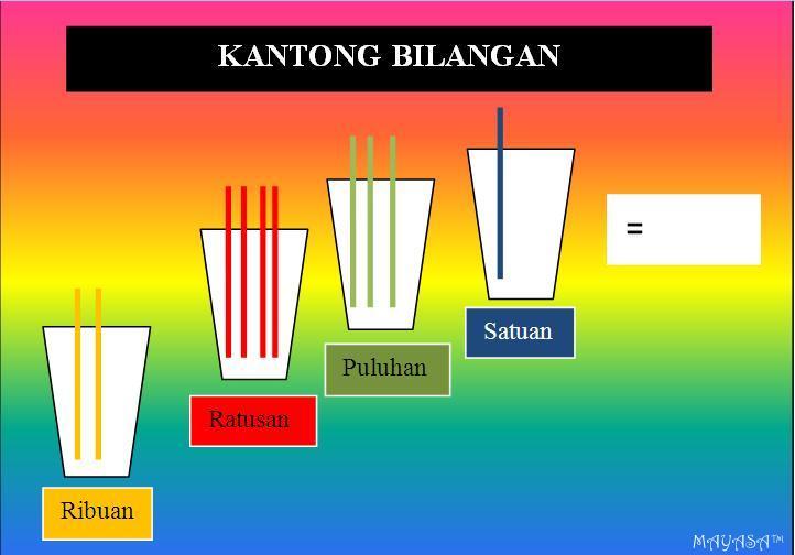 Media Pembelajaran Sedotan Drinking Straws Dan Kantong Bilangan Mayasa