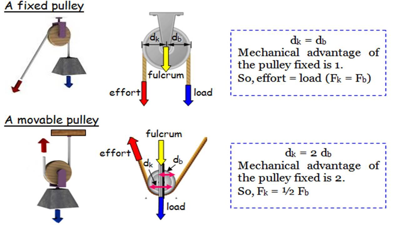 Examples of pulley for simple machines : M ia pembelajar akan mengajar dengan hati simple machines