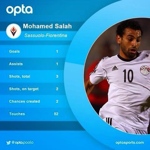 احصائيات محمد صلاح في أول مباراة له كأساسي مع فيرونتينا