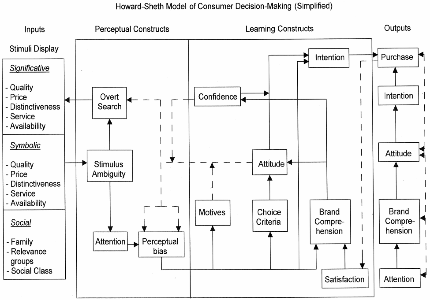 howard sheth model consumer behaviour 6 francesco nicosia was one of the first to develop a consumer behavior model  and shift the act of purchase to a more complex model he represented a model.