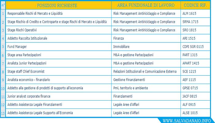 Assunzioni-Cassa-Depositi-E-Prestiti-posti-lavoro