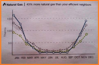 Line graph plotting natural gas usage for each month, showing the efficient, average consumption, and me