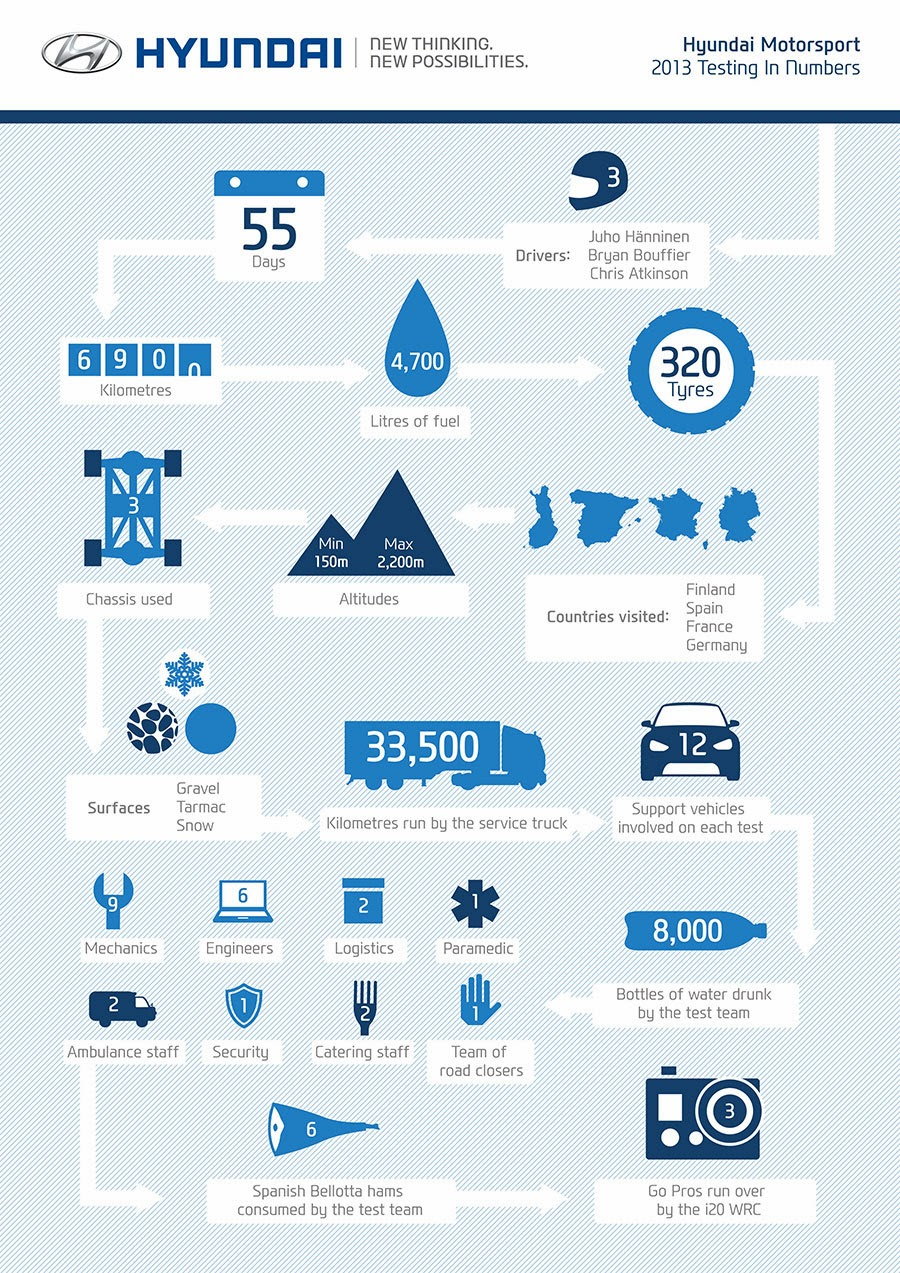 Hyundai Motorsport testing in numbers 2013
