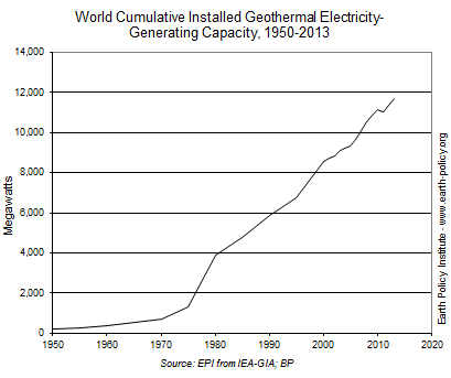 Geothermal Share of Electricity Generation in Top 10 Countries (Credit: earth-policy.org) Click to enlarge.