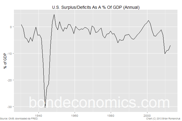 U.S. federal budget deficit by bondeconomics