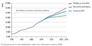 Scénarios d'évolution de la demande en énergie en 2035