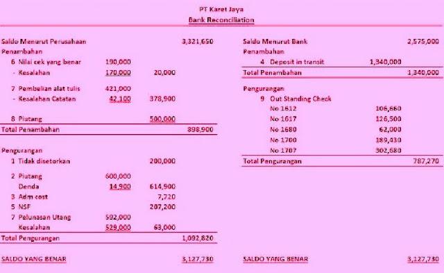 Model Soal Dan Penyelesaian Rekonsiliasi Bank