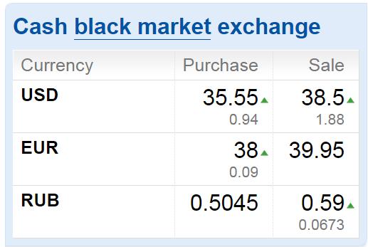 Где поменять yandex евро на рубли в новосибирске