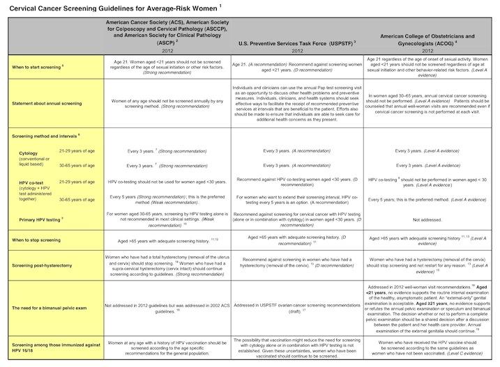 champlain ob gyn pap guidelines rh champlainobgyn blogspot com Periodic Comprehensive Preventive Medicine Medicare Preventive Exam