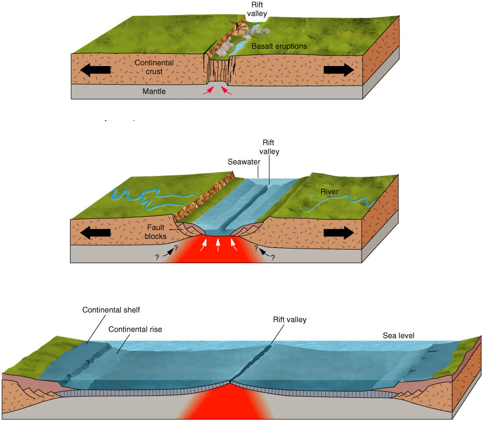 Tectonic Plate Slippage in Plate Tectonics