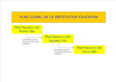 """educación  planes  """"planes operativos anuales"""""""