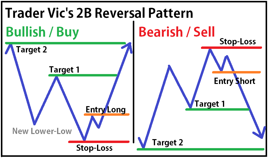 Trader Vic 2B Pattern