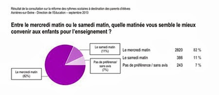 Cours particuliers Asnières sur Seine : 333 profs  Superprof