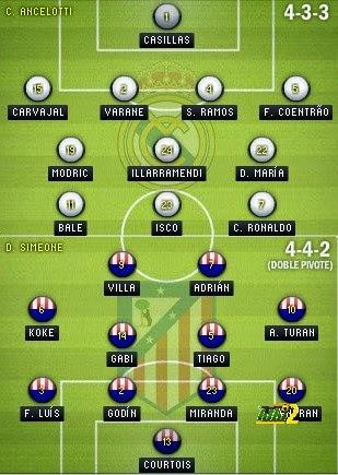 تشكيلة مباراة ريال مدريد و اتلتيكو مدريد المتوقعة لنهائي دوري ابطال اوروبا غدا