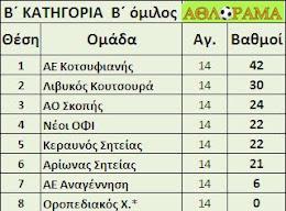 B2 ΕΠΣΛ ΤΕΛΙΚΗ
