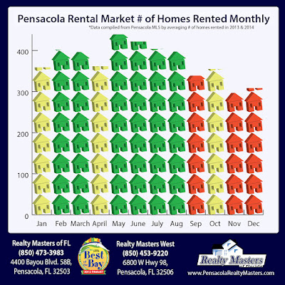 Best and Worst months to lease your home