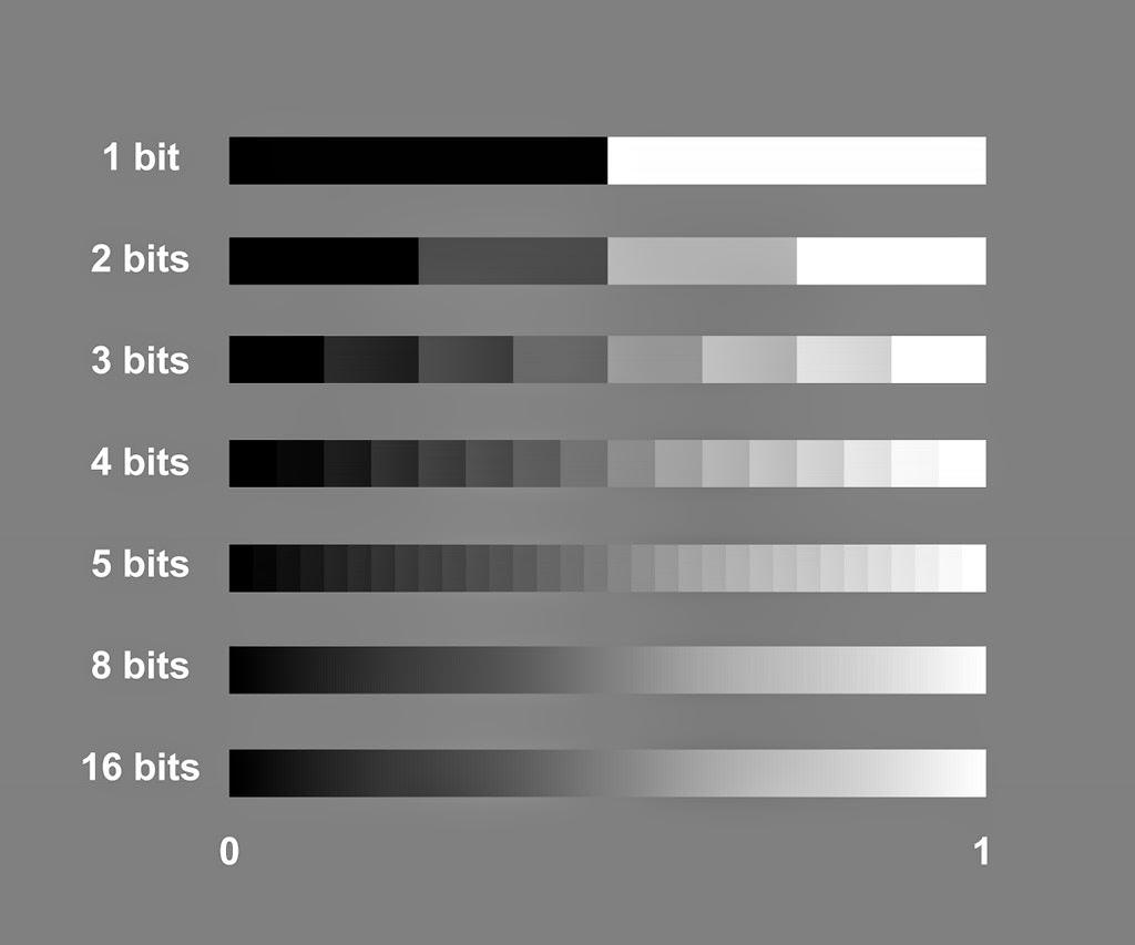 Kết quả hình ảnh cho 8 bit grey color