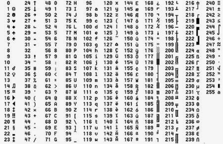 Tabla ASCII