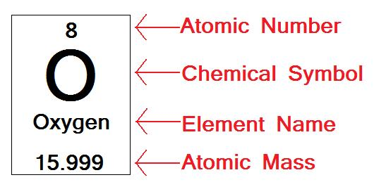 The atomic number is handy because it allows you to easily find an    Atomic Number Example
