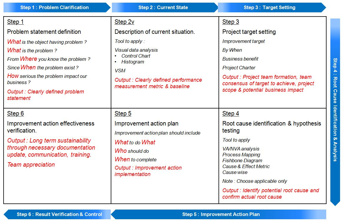 Welcome to my lean six sigma forum 2012 below is the a3 format i prepare maxwellsz