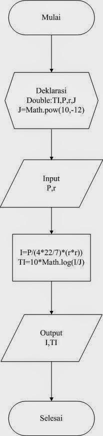 Trentuno Numero Uno Pseudocode Flowchart Dan Console Rumus Fisika