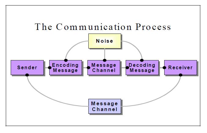 Define Business Communication