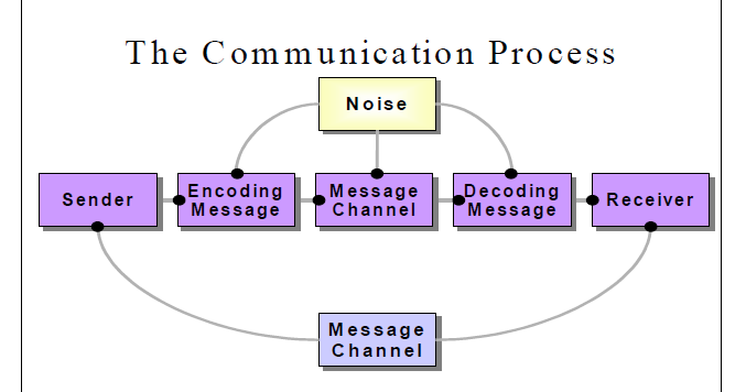 communication is a process of exchange data information ideas thoughts and emotions Research methods: qualitative approach sharon e mckenzie, phd, ms, ctrs, cdp theory developed during data collection process specific observations and thoughts about the data contributed to working ideas.