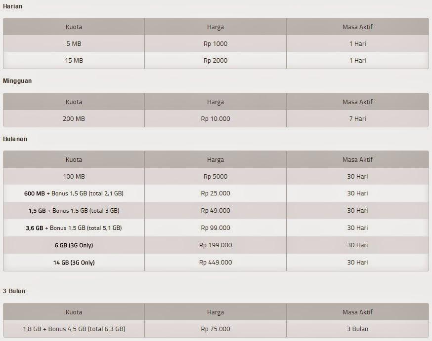 Daftar Harga Paket internet Paling murah Untuk Kartu perdana GSM ...
