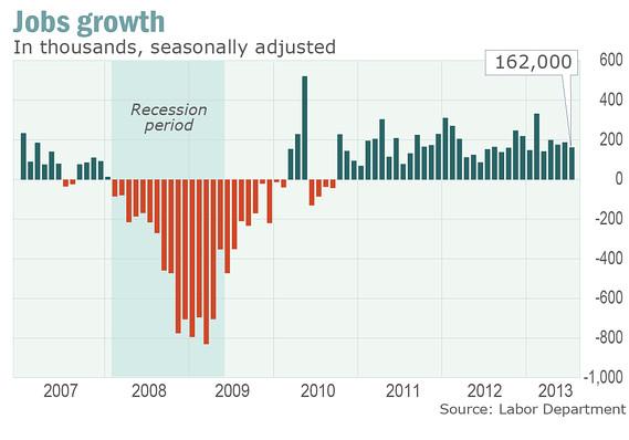 Tỷ lệ thất nghiệp Mỹ giảm xuống 7.4%