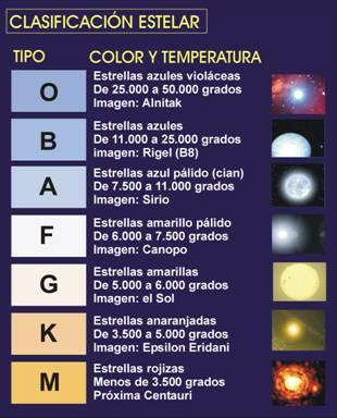 Resultado de imagen de Clasificación de las estrellas