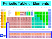 New element in periodic table : IIT Student
