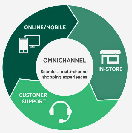 Presence on Omni-channel