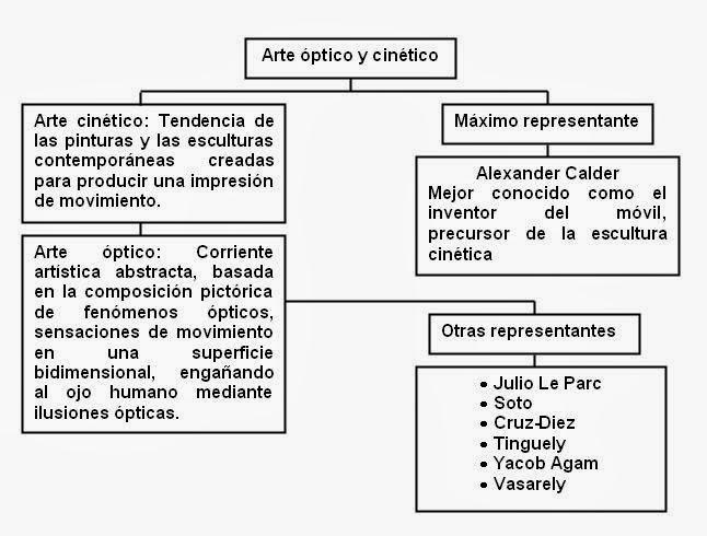 Obras Arte Cinetico Cinético y Arte óptico