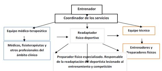 Performance & Health: Proceso de Readaptación Físico-Deportiva