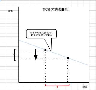 「弾力的」な需要曲線の図