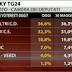 Sondaggio elettorale Tecnè per Sky TG24 sulle intenzioni di voto degli italiani