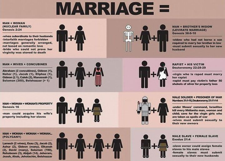 What Does the Bible Say About Same Sex Marriage? Is