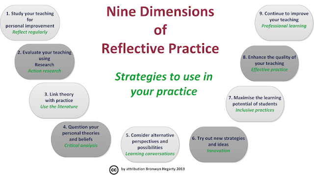 essays on reflective practice in teaching Reflective practice in the context of teaching esol reflective practice engages practitioners in a continuous cycle of self-observation and self-evaluation in order to understand their own actions and the reactions they prompt in themselves and in learners (brookfield, 1995 thiel, 1999.