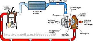 skema Turbocharger di mesin